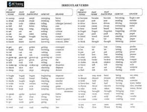 at uvm villahermosa regular irregular verbs