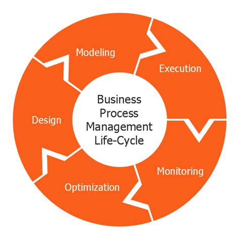 visio lifecycle template circular arrows diagram business process cycle