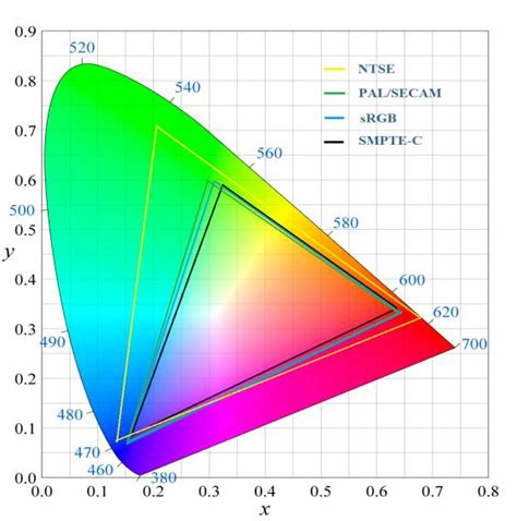 color gamut color gamut with rgb ntsc pal and smpte c color standard