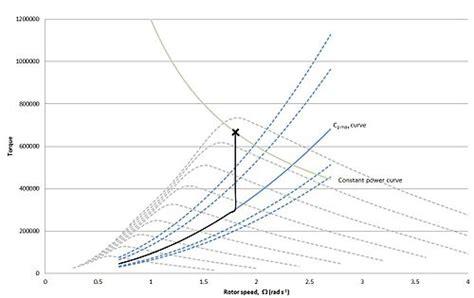 wind speed diagram variable speed wind turbine
