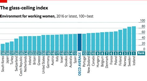 Mba Pay Scale In Germany by Daily Chart The Best And Worst Places To Be A Working