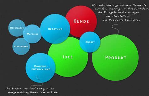 Design Management Berlin | design consulting kundenorientierte konzepte und beratung