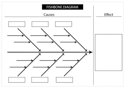 fishbone diagram tool learn how to use the fishbone analysis tool process
