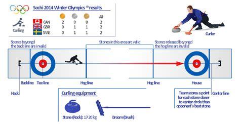 curling diagram sochi 2014 winter olympics 174 snowboarding results