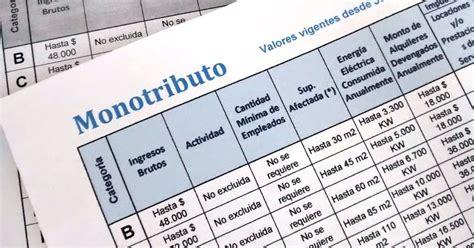 cambios en el monotributo 2016 ignacio online exclusi 243 n de pleno derecho monotributistas