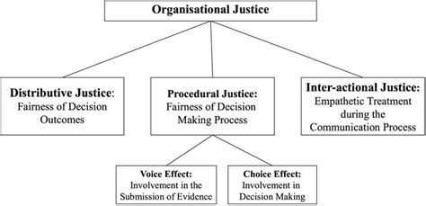 Interest Of Justice organizational justice eppp