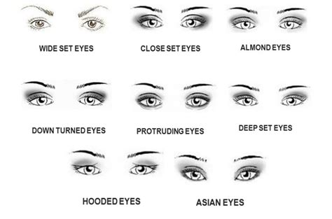 how to do basic makeup for different eye shapes