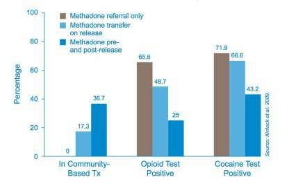 Uptodate Detox Methadone by Methadoneprepost Outpatient Recovery