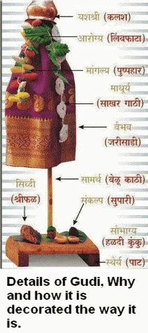 what is gudi and meaning of decorating in mumbai padwa