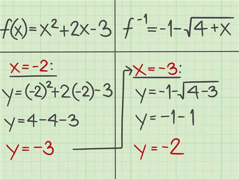 how to find 3 ways to find the inverse of a quadratic function wikihow
