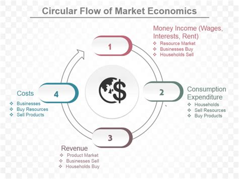 in the circular flow diagram in the markets for how to create a stunning circular flow chart in powerpoint