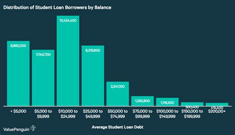 out statistics 2016 average student loan debt in america 2017 facts figures valuepenguin