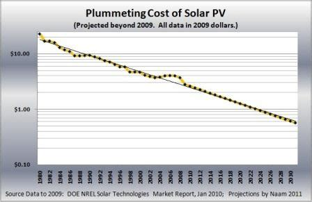 solar cell cost per watt 2016 the exponential gains in solar power per dollar ramez naam