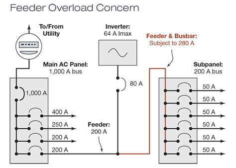 layout diagram electrical definition code corner article 705 interconnected electric power