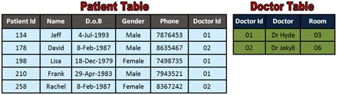 Relational Table by Igcse Ict Types Of Databases