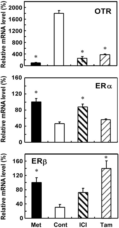 Effects of ER antagonists on OTR, ERα and ERβ mRNA levels