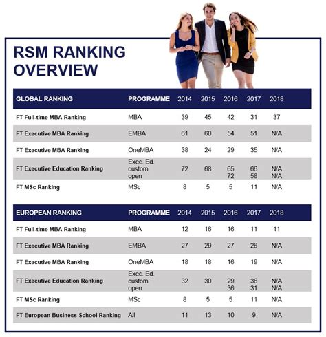 Mba Erasmus Ranking by Rankings Facts Figures About Rsm Rotterdam School