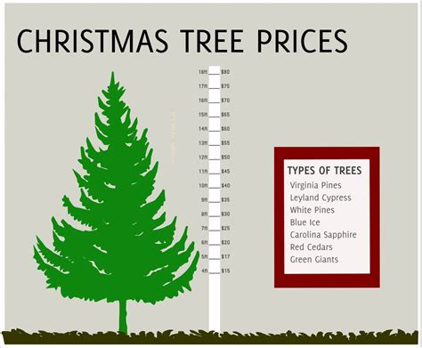 pricing rex christmas tree farm
