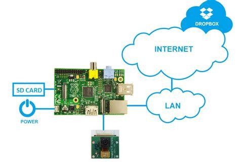 raspberry pi block diagram cctv surveillance using raspberry pi vmoksha