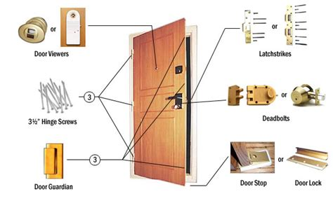 the door hardware items selected for home security