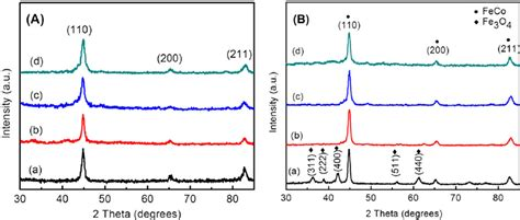 xrd pattern of brass figure 4 a xrd of feco nanocrystals with bcc structure