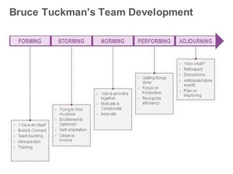 kotter team building tuckman s stages of group development google search