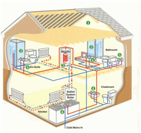 piping layout adalah all saints plumbing services