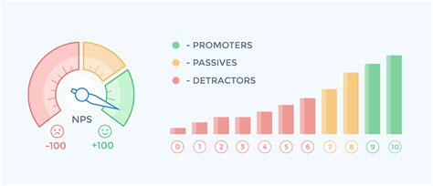 what net a startup s guide to net promoter score retently