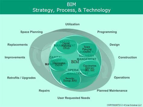 define design for environment bim definition lean construction project delivery
