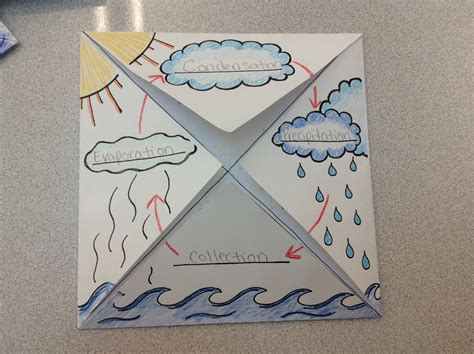The Water Cycle Foldable Graphic Organizer 2nd Grade School Fun Water Cycle Science Teaching Water Cycle Comic Template