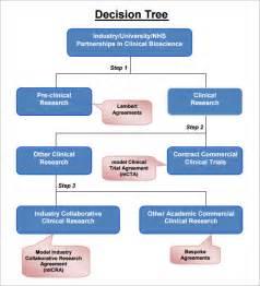 decision process template decision tree 7 free pdf sle templates