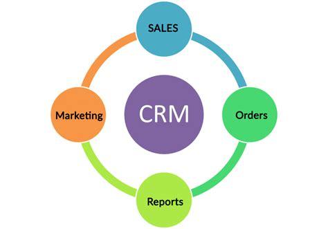 mobile customer relationship management customer relations management crm caprusit