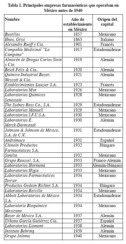 aqu 237 el listado de los nominados al oscar 2015 g lista de medicinas mexicanas el surgimiento de la industria farmac 233 utica en m 233 xico 1917 1940