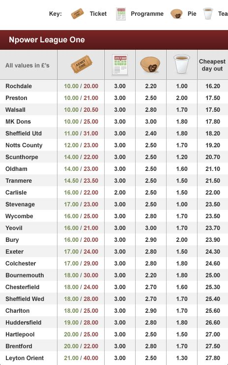 sport price of football league one clubs