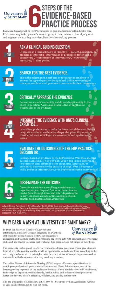 based of 6 steps of the evidence based practice process