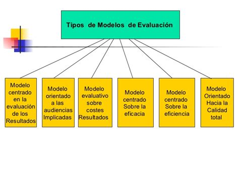 Modelo De Evaluaciã N Curricular De Evaluacion Programas Educativos