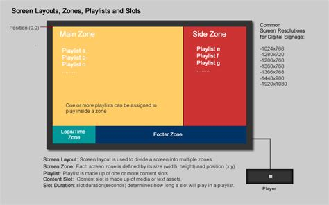 screen layout design software dynasign le2 terminology