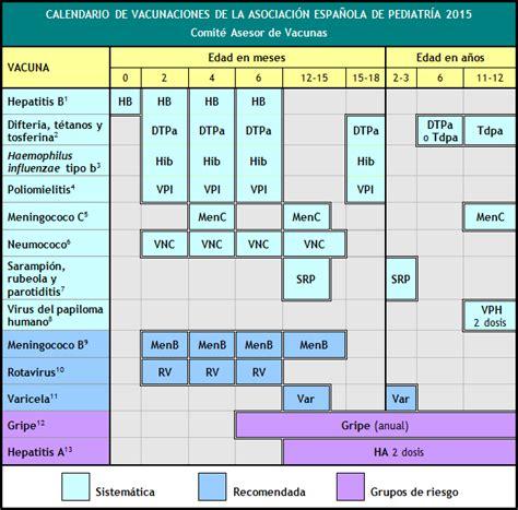 Calendario Vacunacion 2015 Calendario De Vacunaciones De La Aep 2015 Versi 243 N