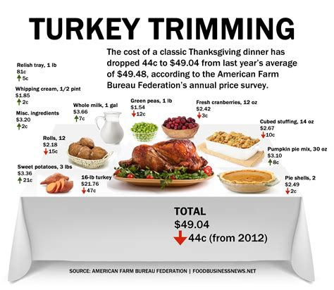 traditional thanksgiving dinner menu shopping list