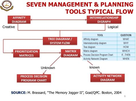 planning tool 12 seven management planning tools
