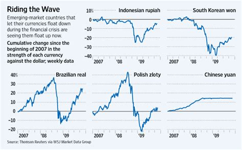 jp emerging markets index emerging markets continues to inflate but for how