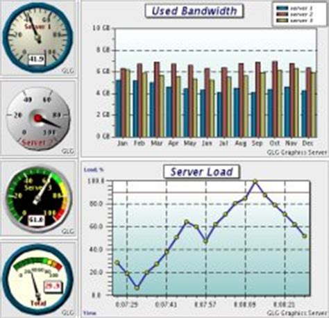 qt hmi tutorial free charts dials and meters for java c c c net