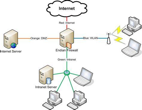 network design meaning datei endian network topology jpg wikipedia