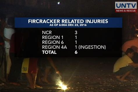 Lu Emergency Aiko doh records six firecracker related injuries today untv