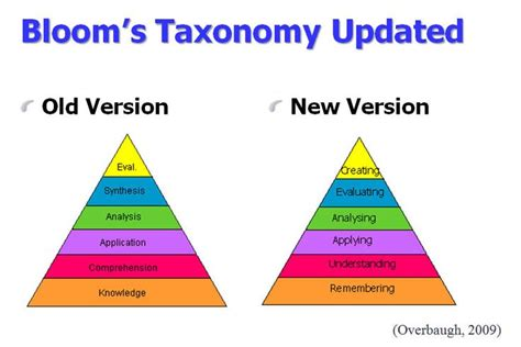 Blooms For And by Bloom S Taxonomy Revised Common