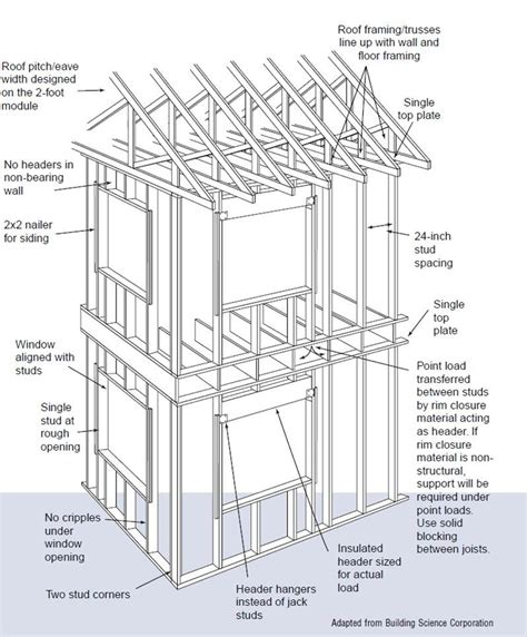 Two Story Open Floor Plans by Advanced Framing Minimal Framing At Doors And Windows