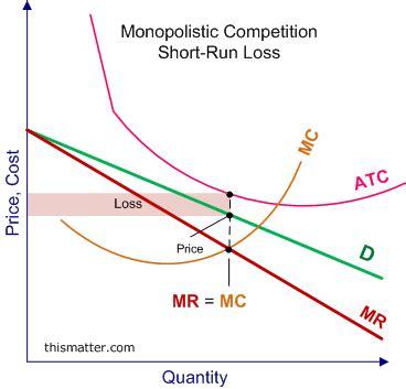 create economic graphs monopolistic competition run profits and losses