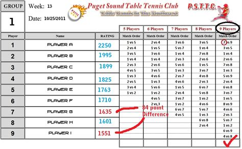 our league rating system puget sound table tennis club