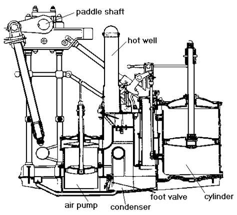 steam engine industrial revolution diagram industrial revolution steam engine watt steam engine