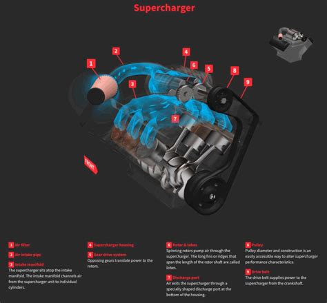 turbo charger animation animation 101 how turbo and superchargers work car pro